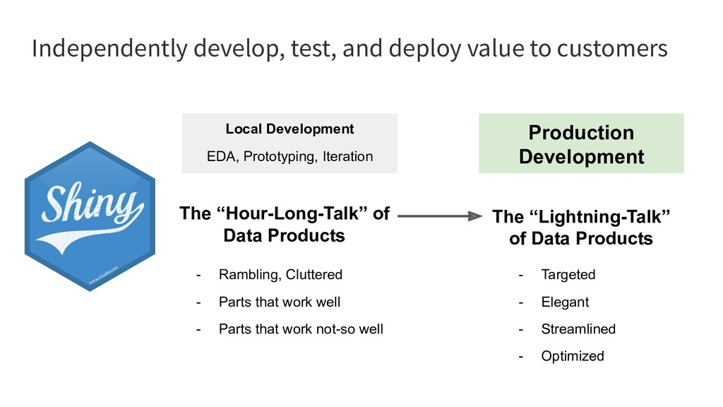 Independently develop, test, and deploy value t...