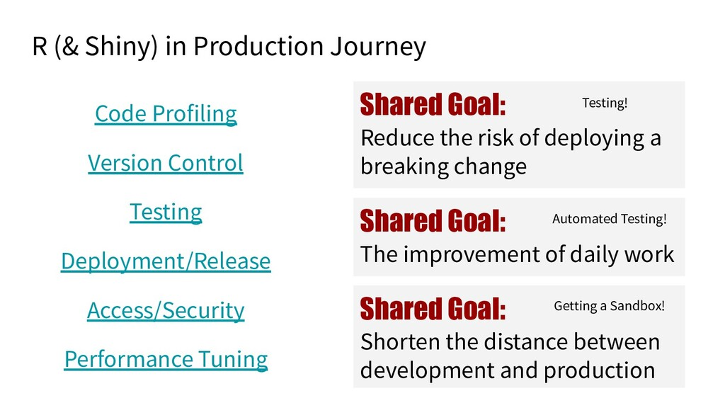 R (& Shiny) in Production Journey Code Profilin...