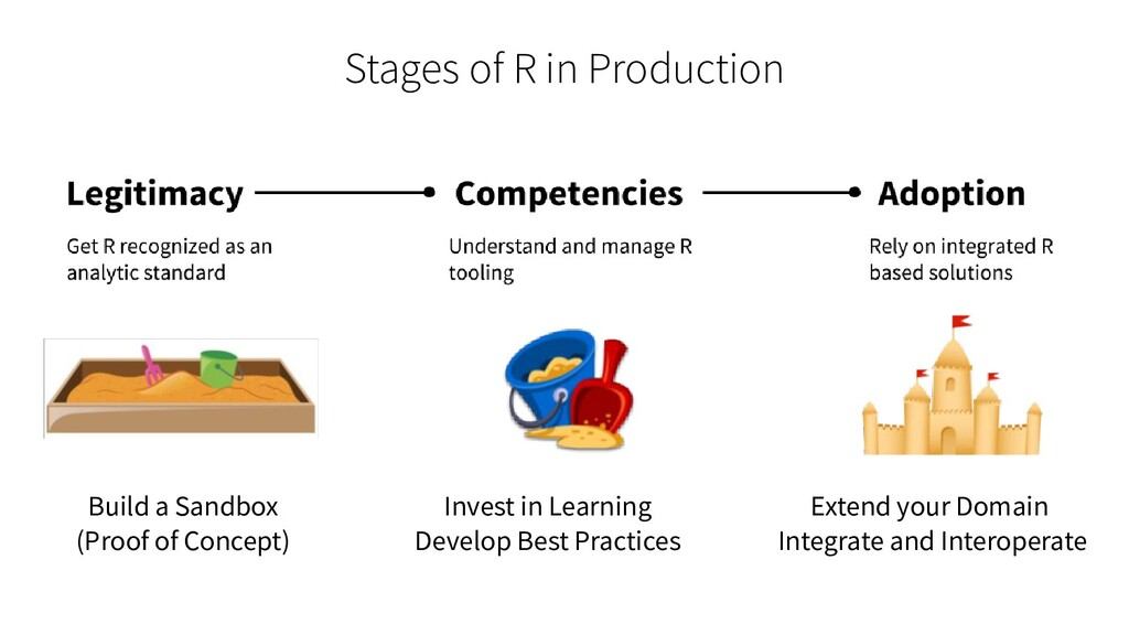 Stages of R in Production Build a Sandbox (Proo...
