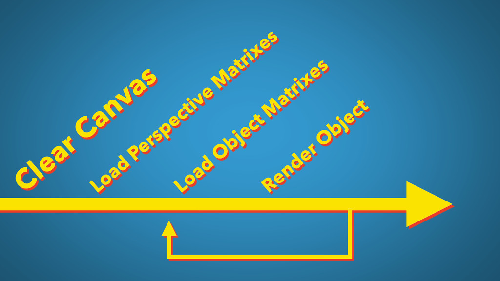 Clear Canvas Load Perspective M atrixes Load O ...