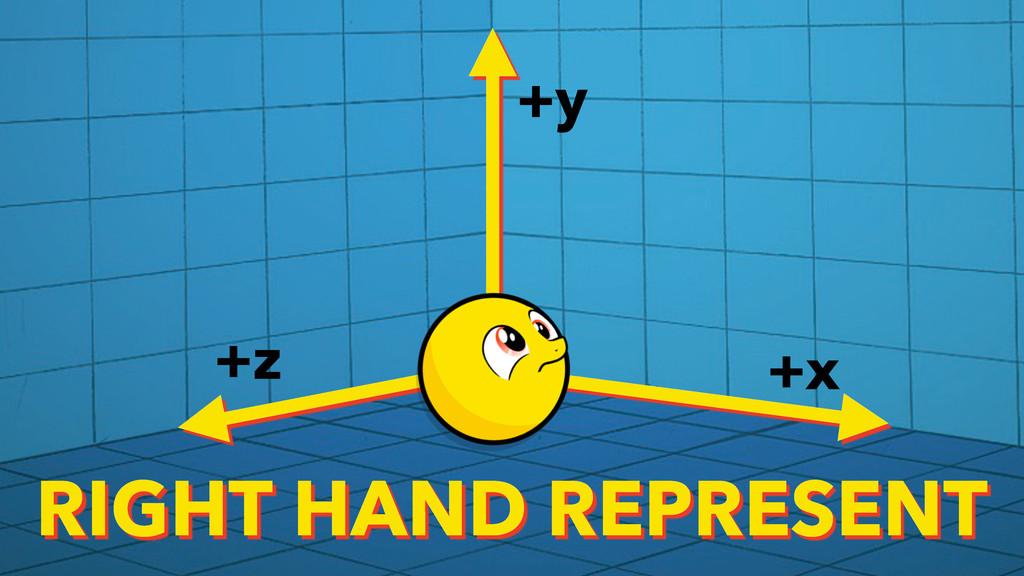+x +y +z RIGHT HAND REPRESENT