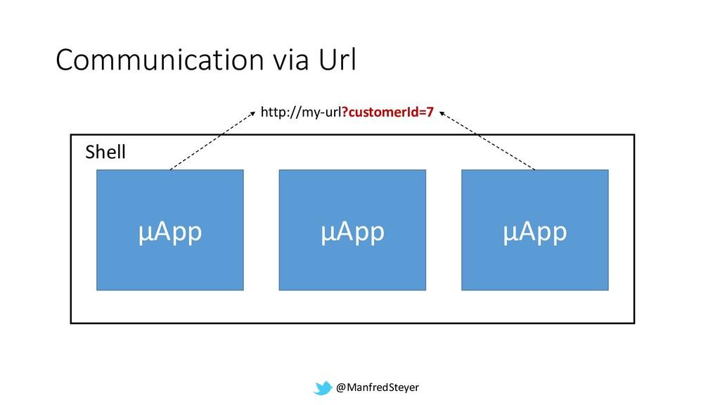 @ManfredSteyer µService Communication via Url µ...