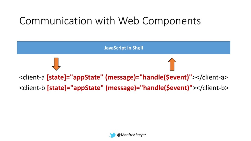 @ManfredSteyer Communication with Web Component...