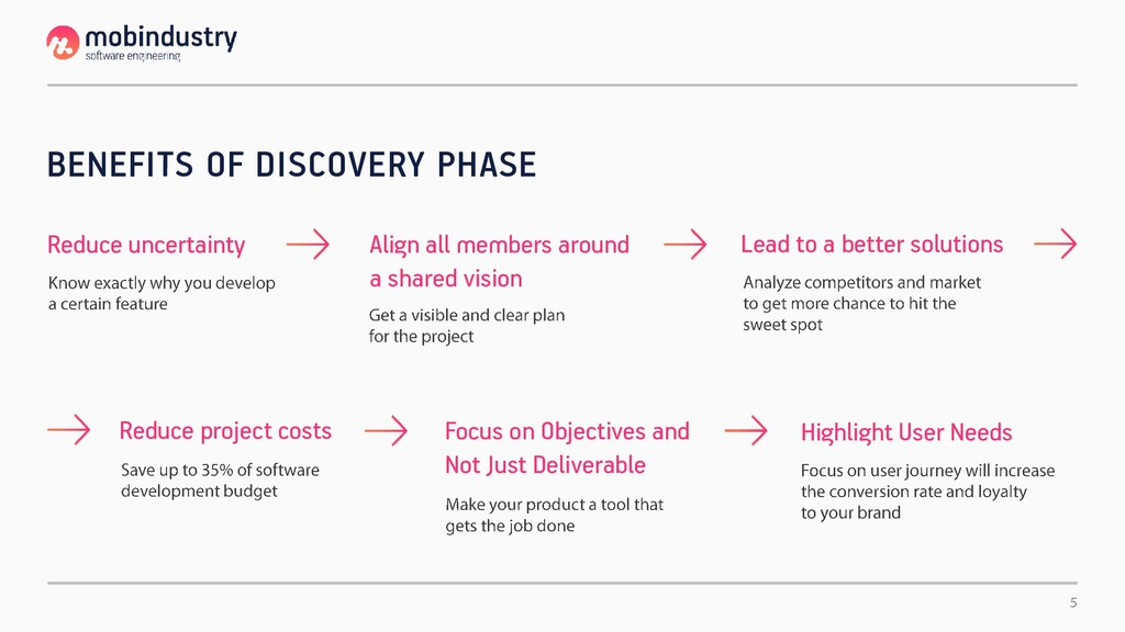 BENEFITS OF DISCOVERY PHASE Reduce uncertainty ...