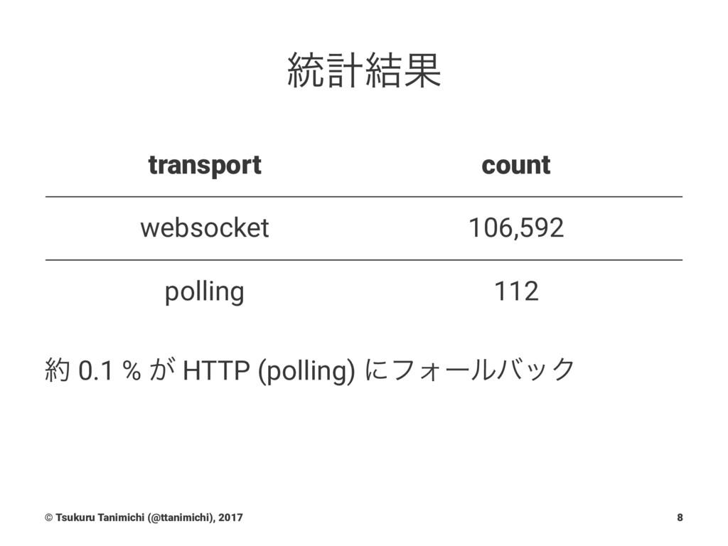 ౷ܭ݁Ռ transport count websocket 106,592 polling ...