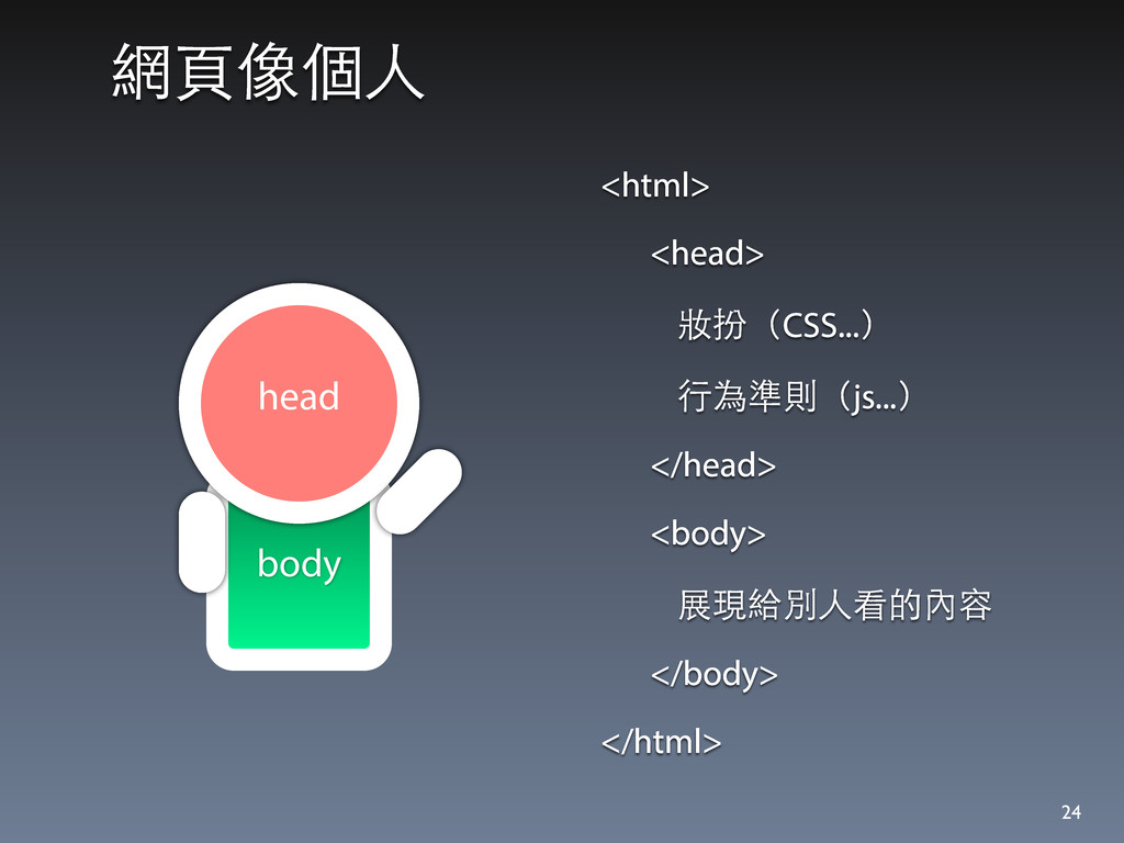 body 網⾴頁像個⼈人 24 head <html> <head> 妝扮(CSS...) ⾏...