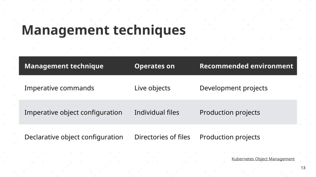 Management techniques 13 Kubernetes Object Mana...