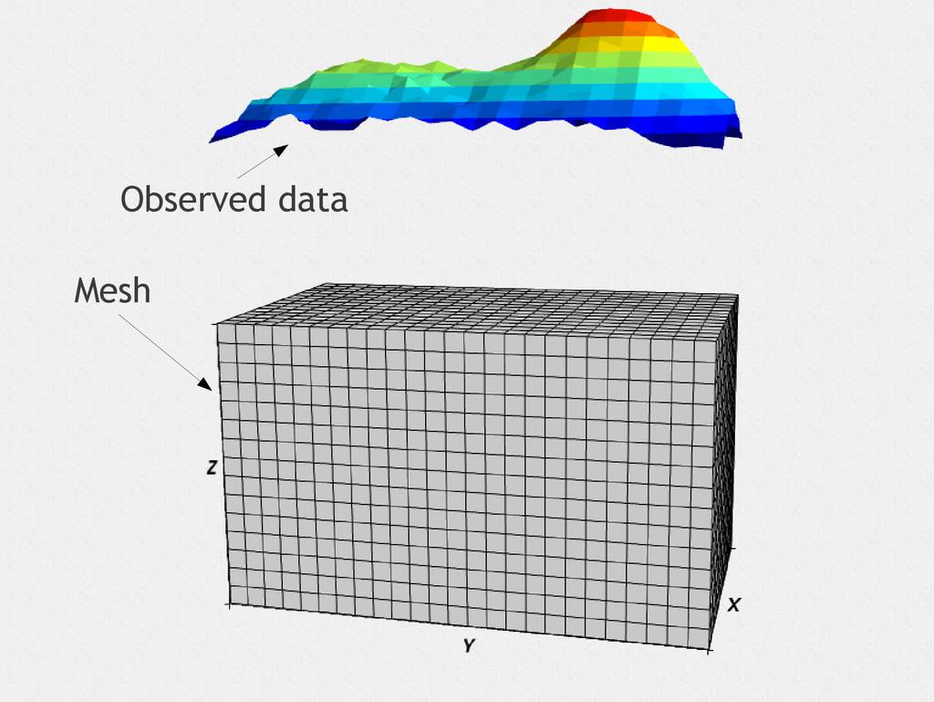 Observed data Mesh