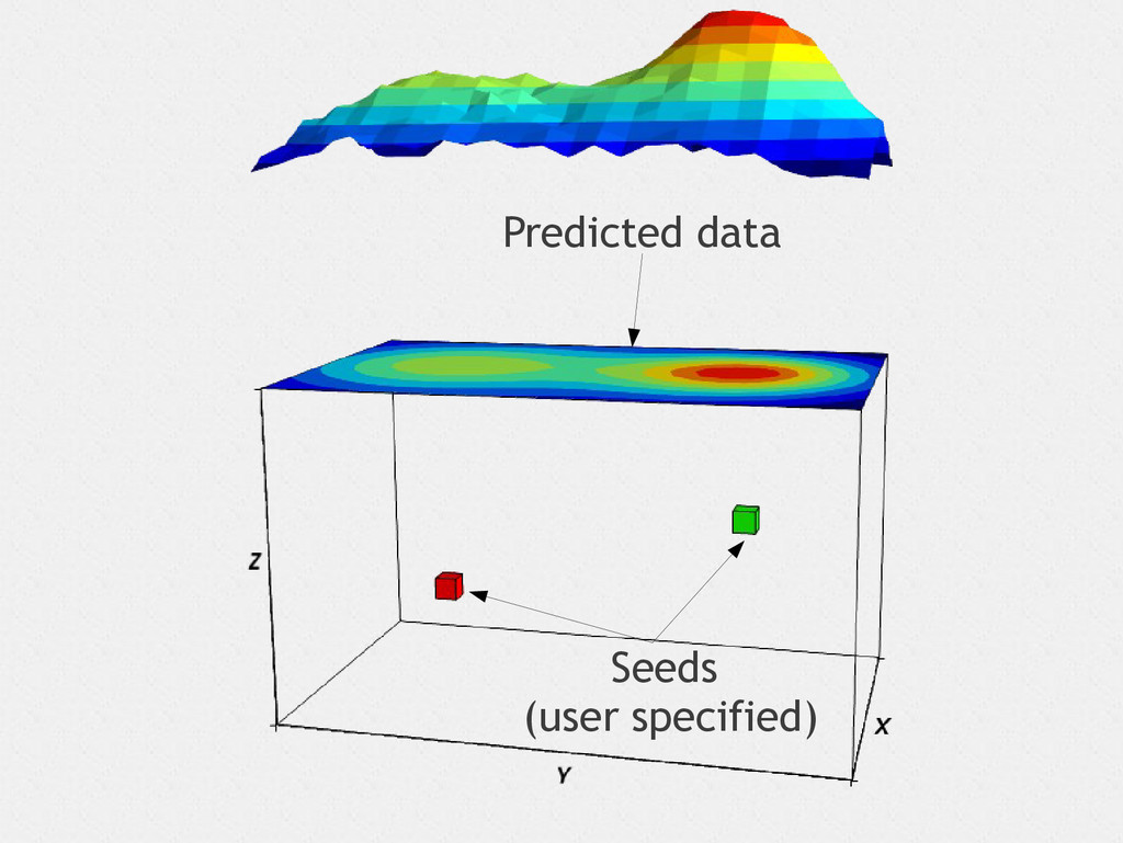 Seeds (user specified) Predicted data
