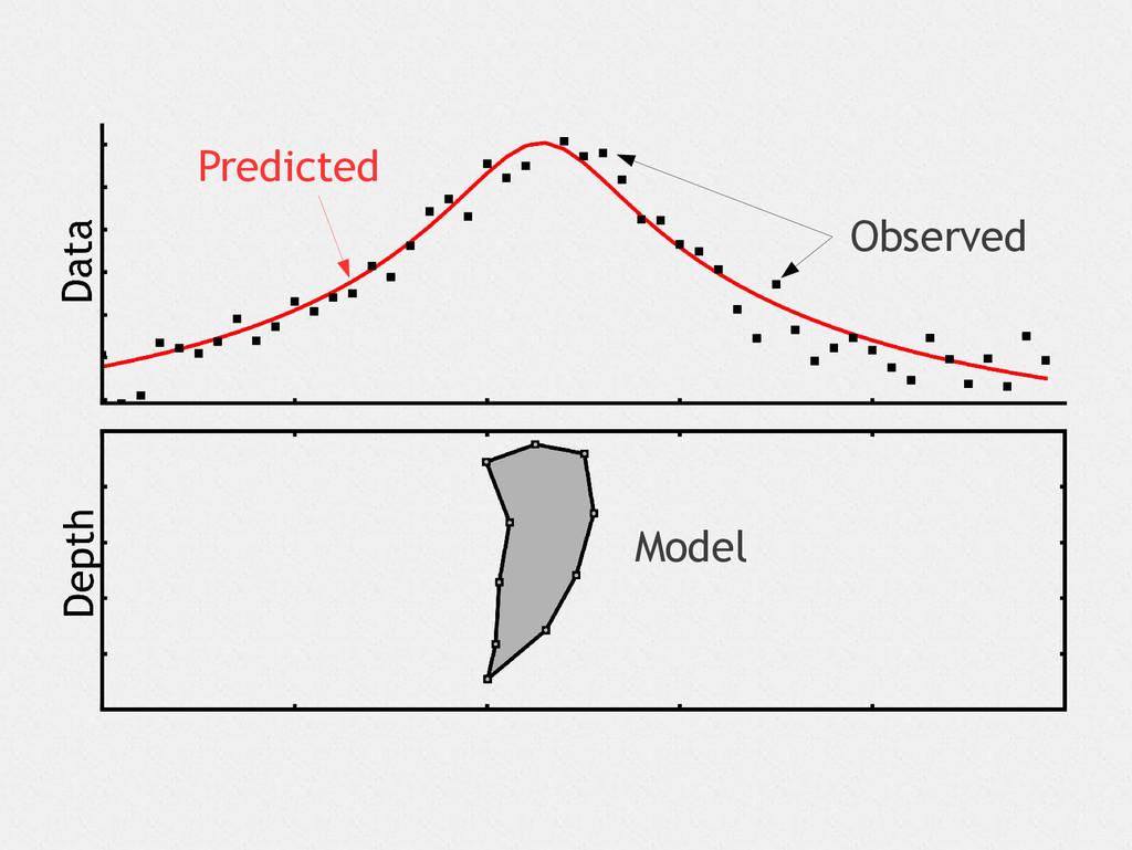 Observed Predicted Model