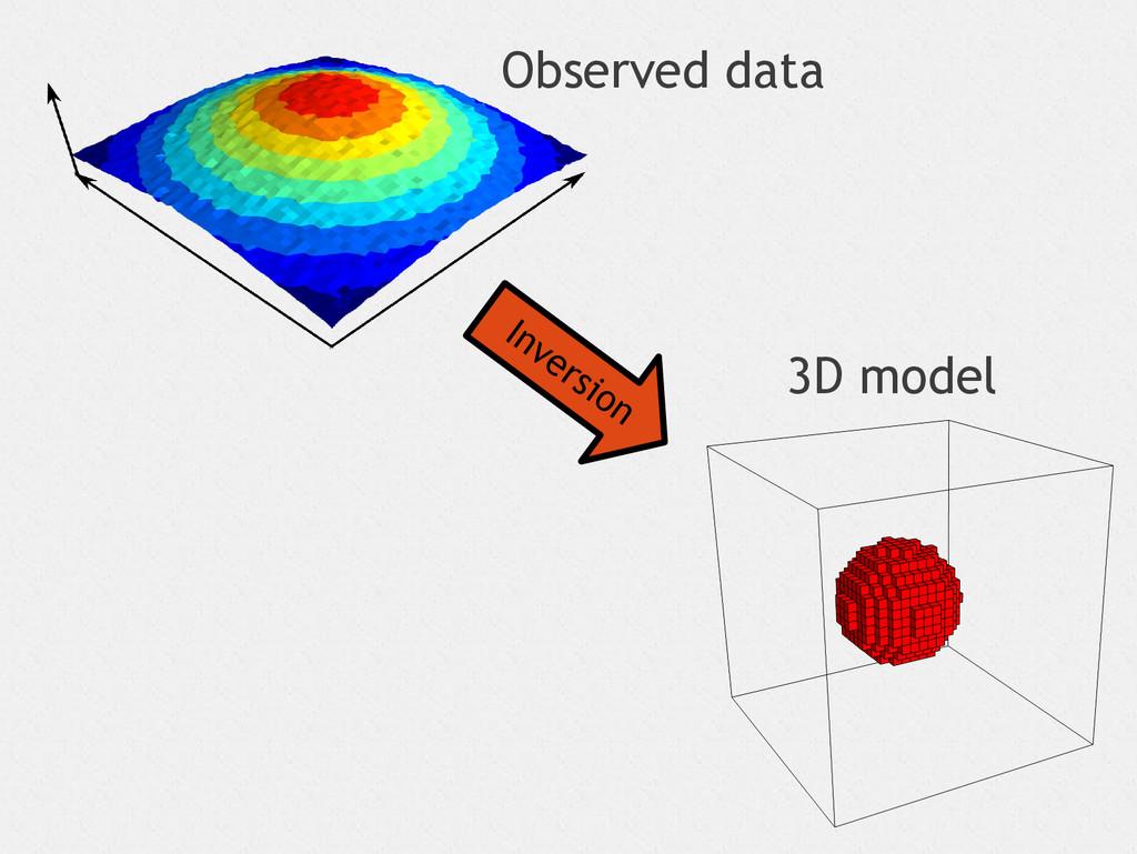 Inversion Observed data 3D model