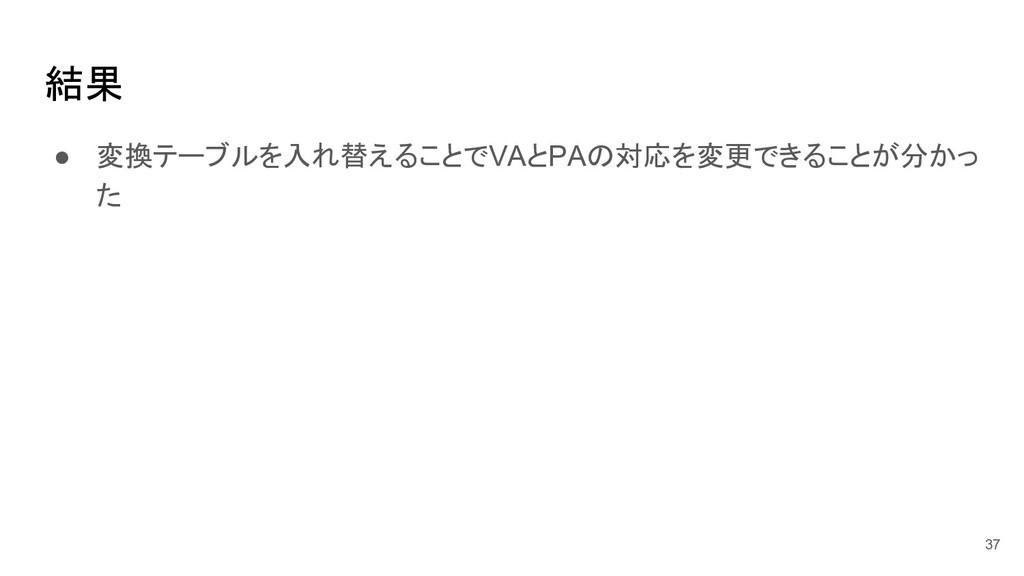 結果 ● 変換テーブルを入れ替えることでVAとPAの対応を変更できることが分かっ た 37