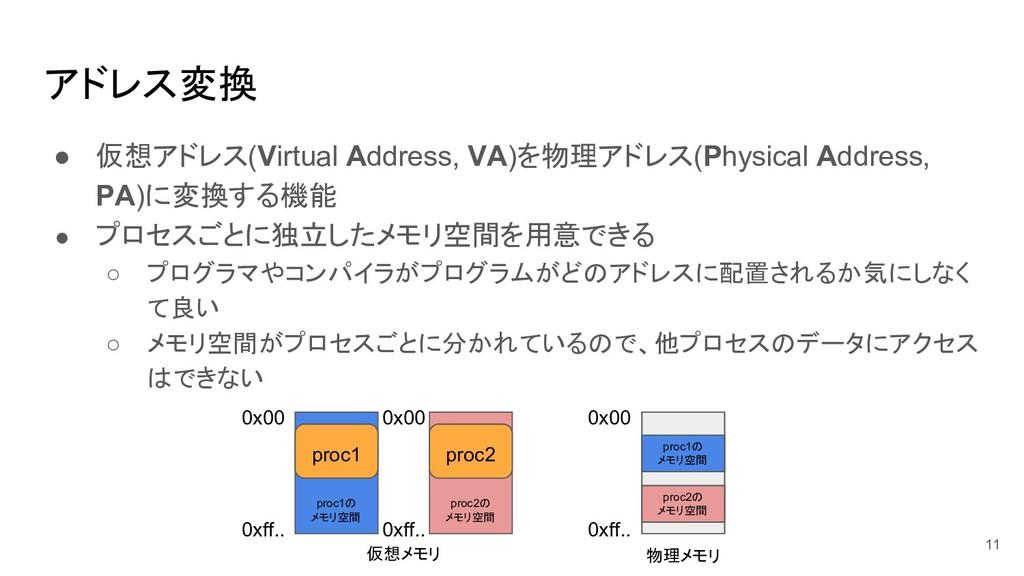 アドレス変換 ● 仮想アドレス(Virtual Address, VA)を物理アドレス(Phy...