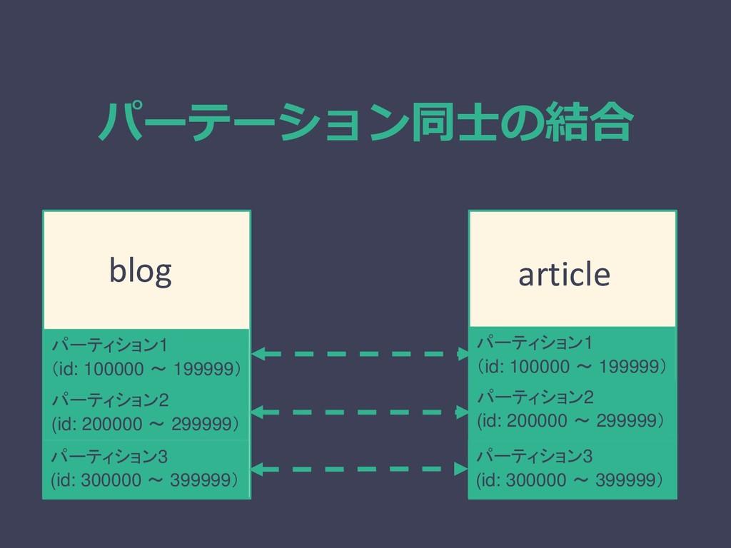 パーテーション同士の結合 パーティション1 (id: 100000 ~ 199999) パーテ...