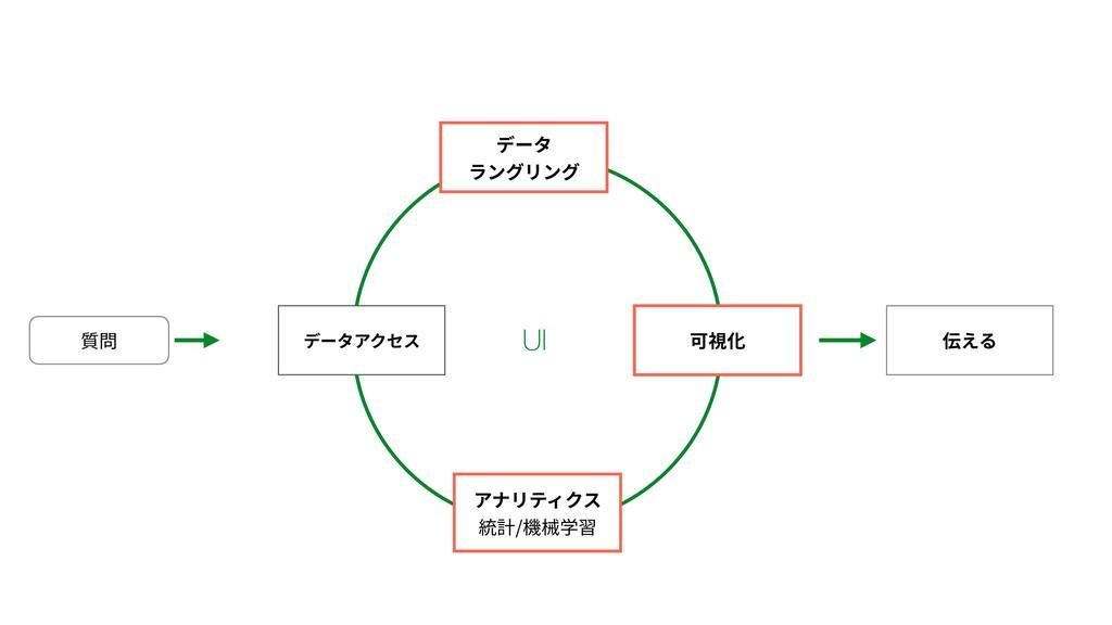 質問 伝える データアクセス データ ラングリング 可視化 アナリティクス 統計/機械学習 UI
