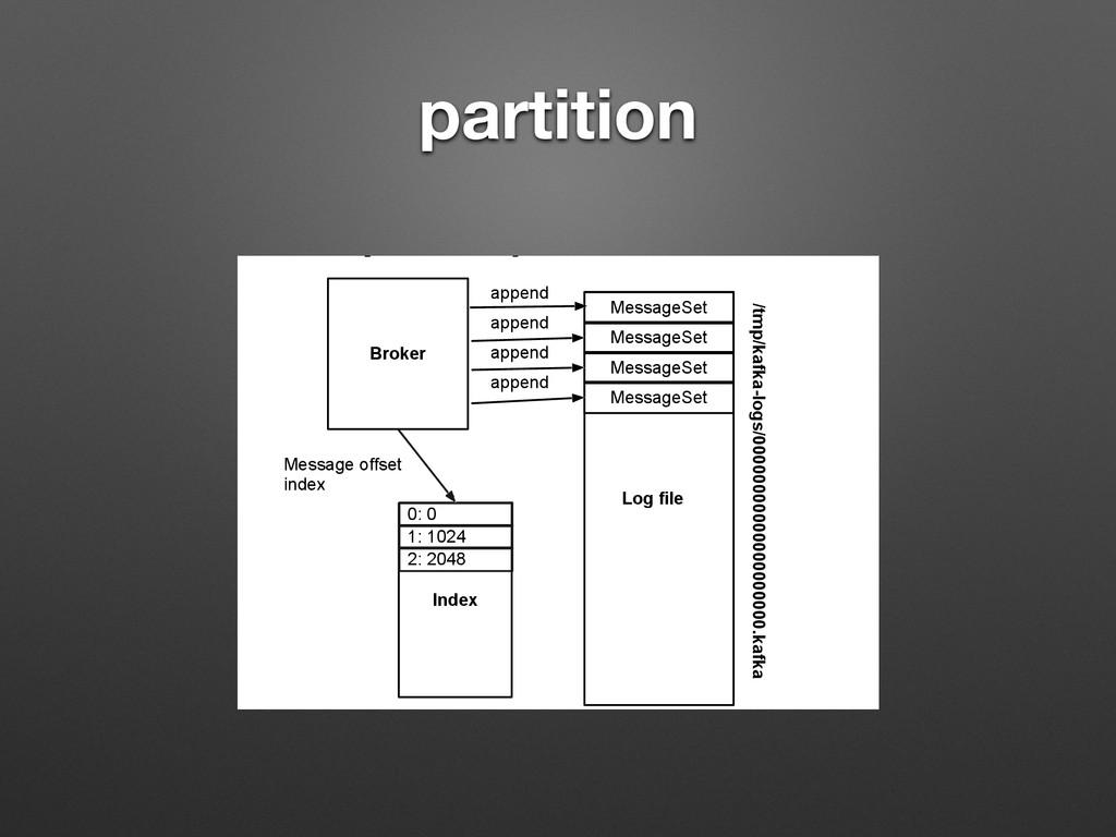 partition /RJ)RUPDW DSSHQG /RJILOH 0HVV...