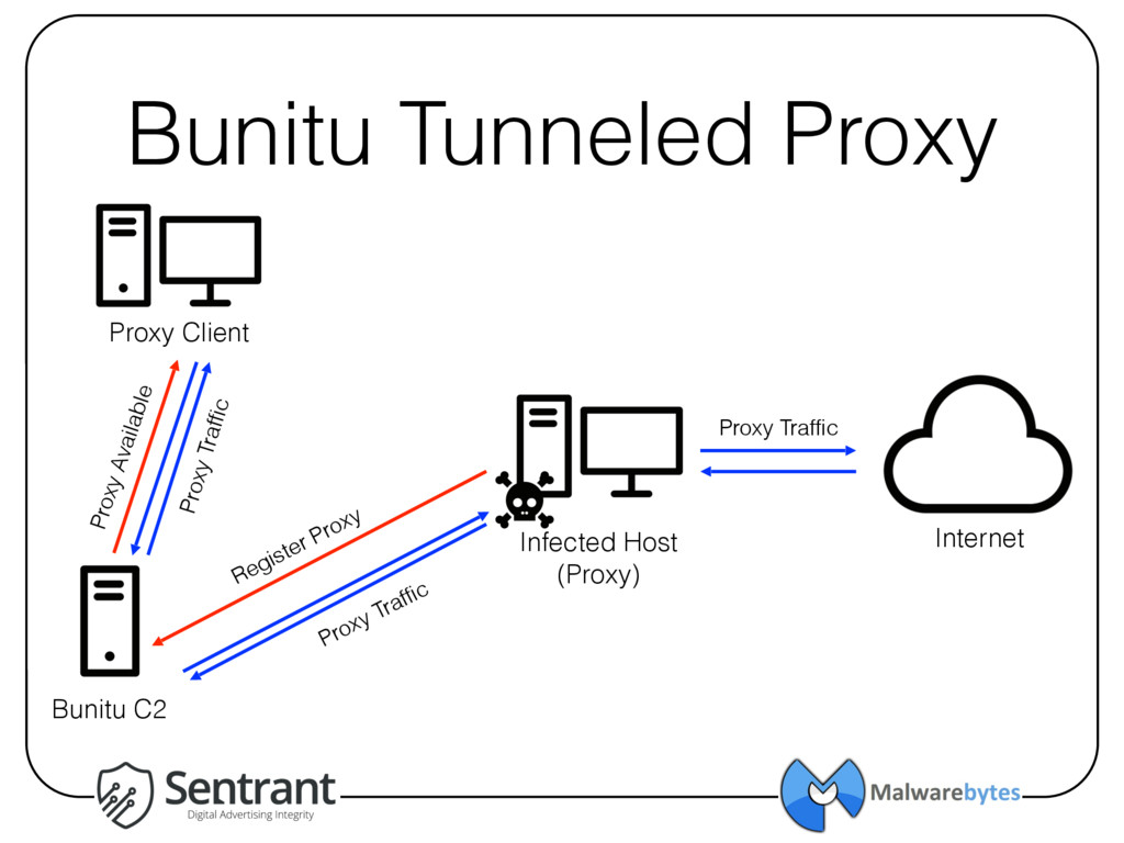 Bunitu Tunneled Proxy Infected Host (Proxy) Int...