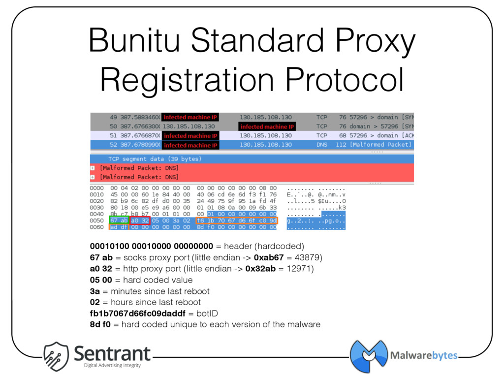 Bunitu Standard Proxy Registration Protocol 000...