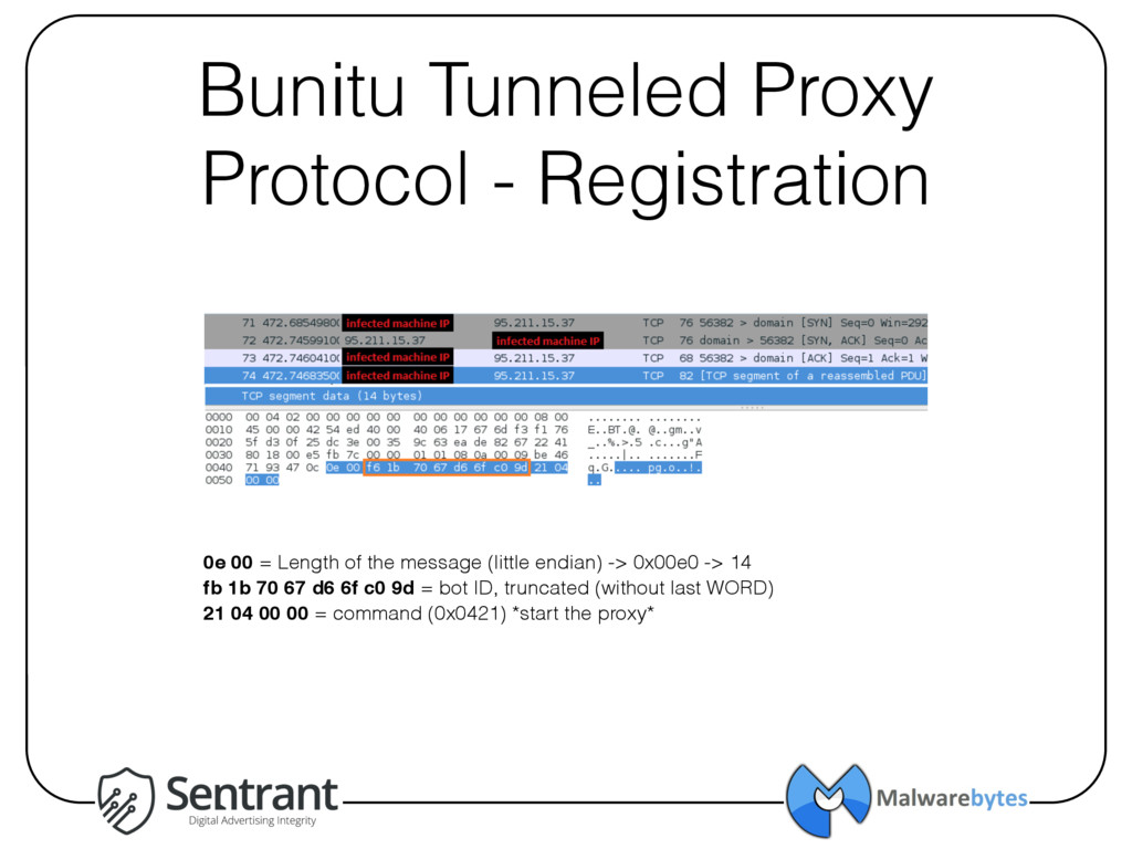 Bunitu Tunneled Proxy Protocol - Registration 0...