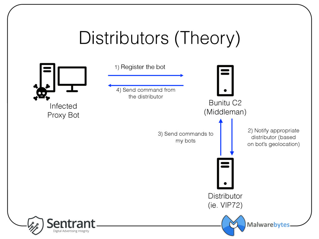 Distributors (Theory) Infected Proxy Bot Distri...
