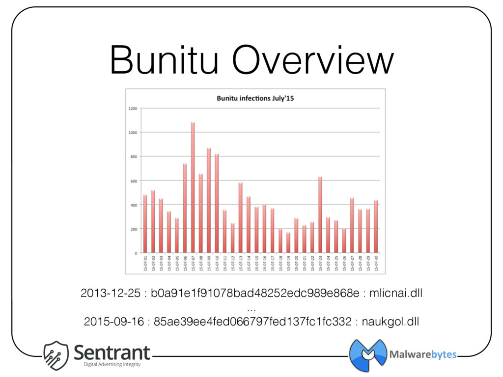 Bunitu Overview 2013-12-25 : b0a91e1f91078bad48...