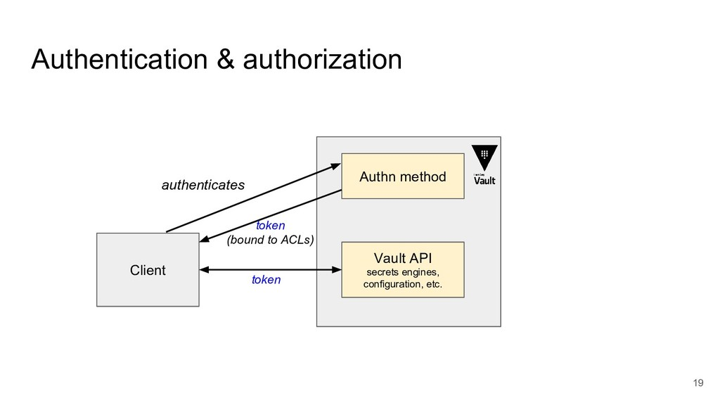 19 Authentication & authorization Client Authn ...