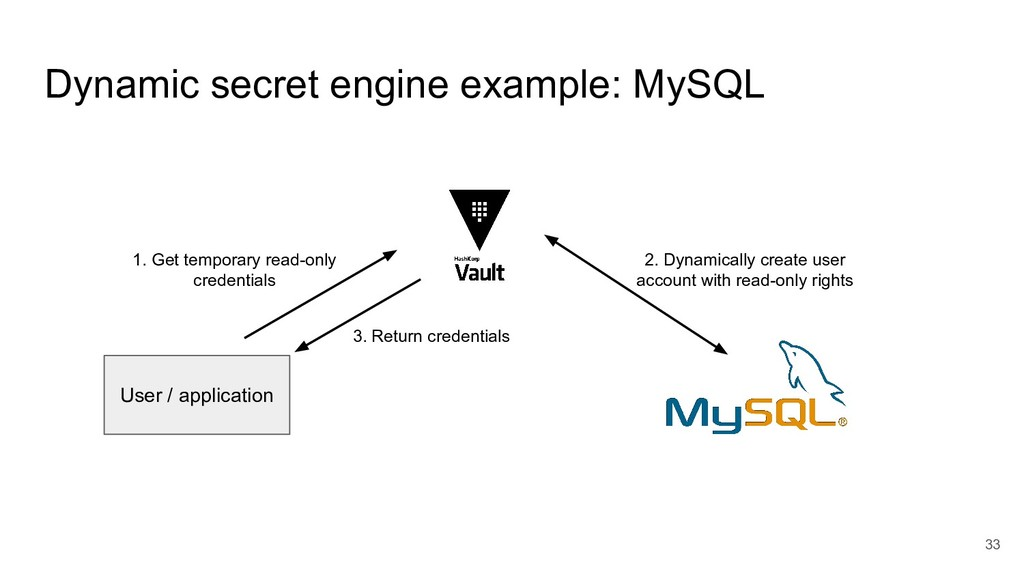 Dynamic secret engine example: MySQL 33 User / ...