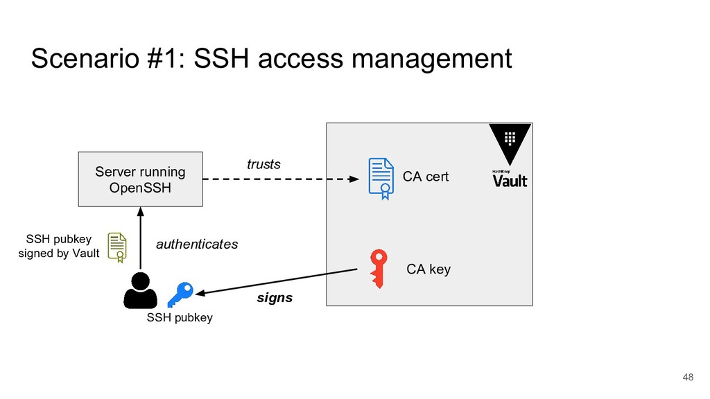 Scenario #1: SSH access management 48 Server ru...