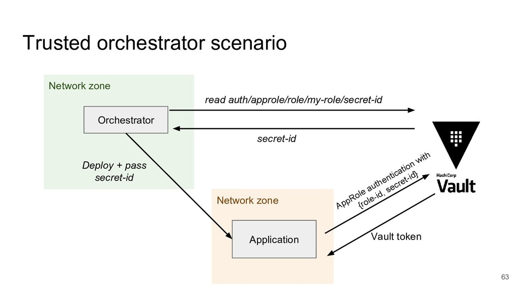 Network zone Network zone 63 Trusted orchestrat...