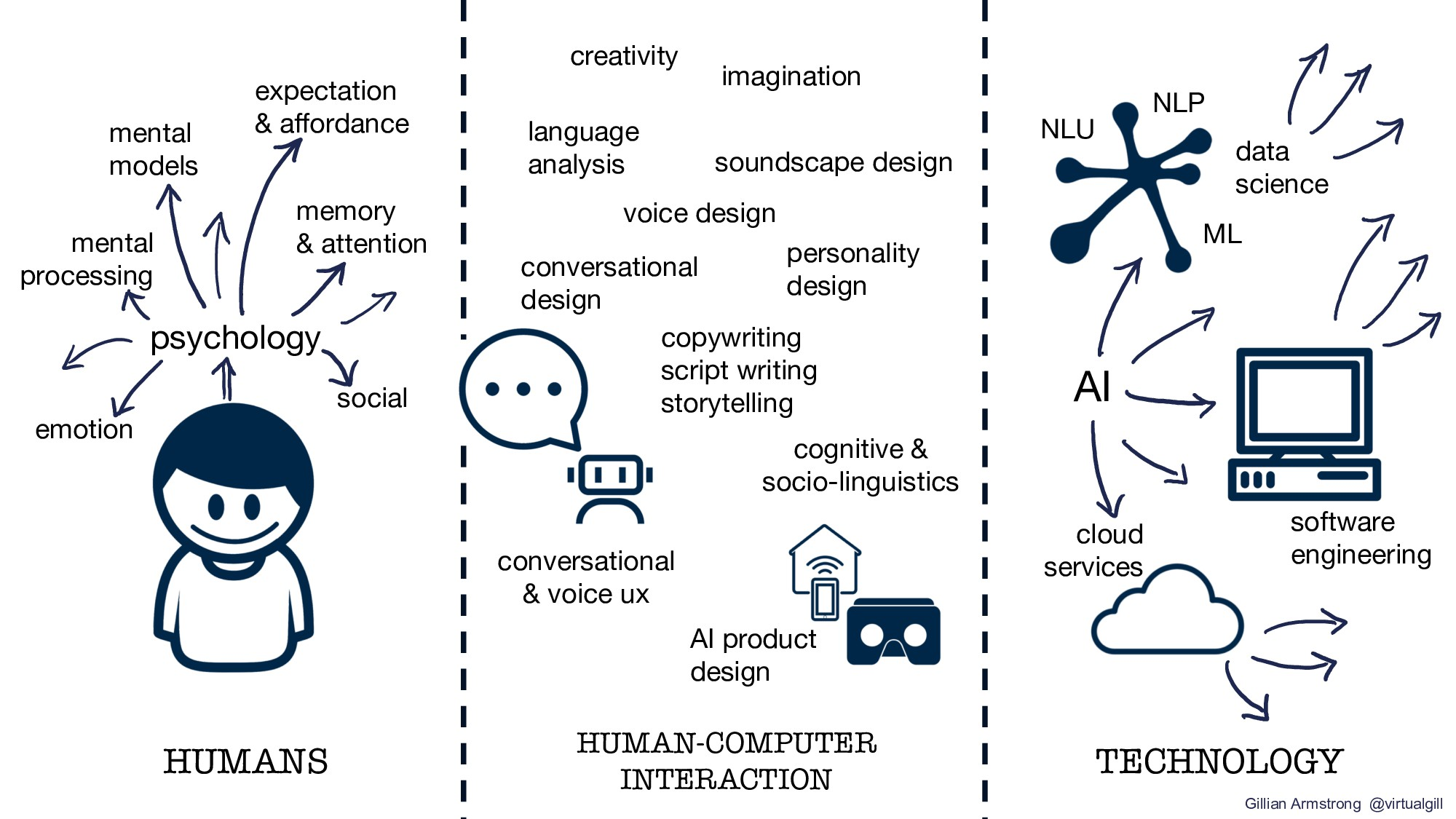 HUMANS TECHNOLOGY HUMAN-COMPUTER INTERACTION ps...
