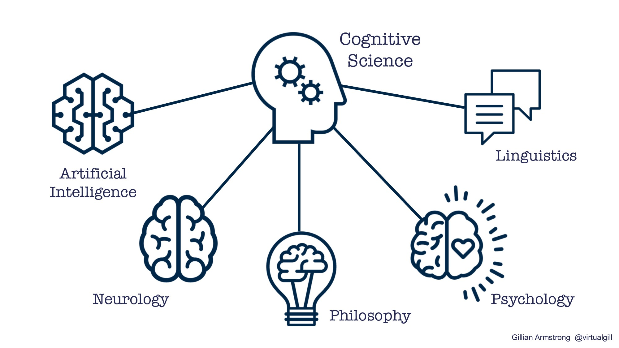 Artificial Intelligence Cognitive Science Psych...