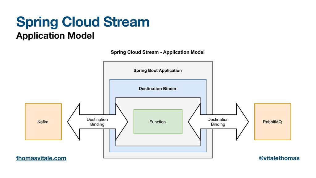 Spring Cloud Stream Application Model Destinati...