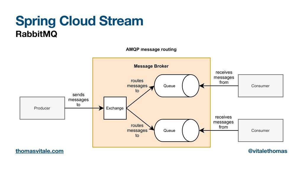 Spring Cloud Stream RabbitMQ Consumer Producer ...