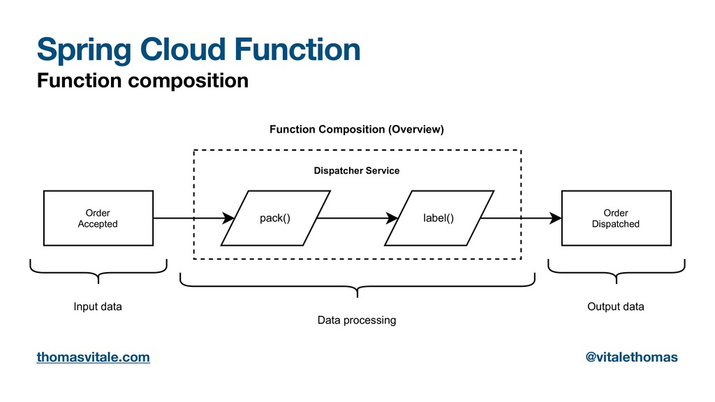 Spring Cloud Function Function composition Orde...