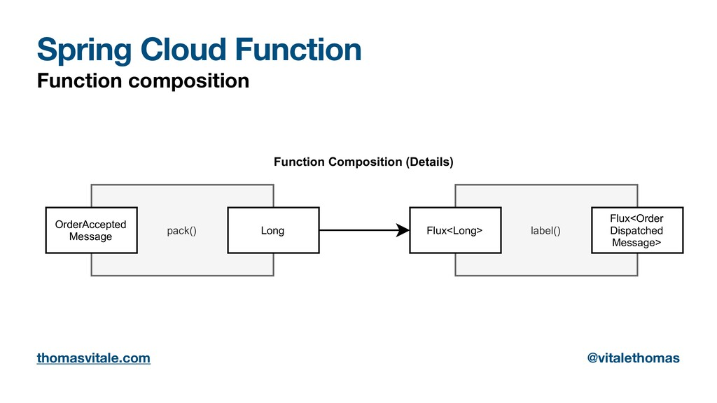 Spring Cloud Function Function composition pack...