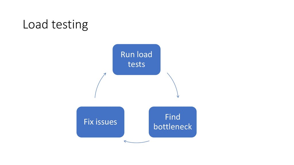 Load testing Run load tests Find bottleneck Fix...