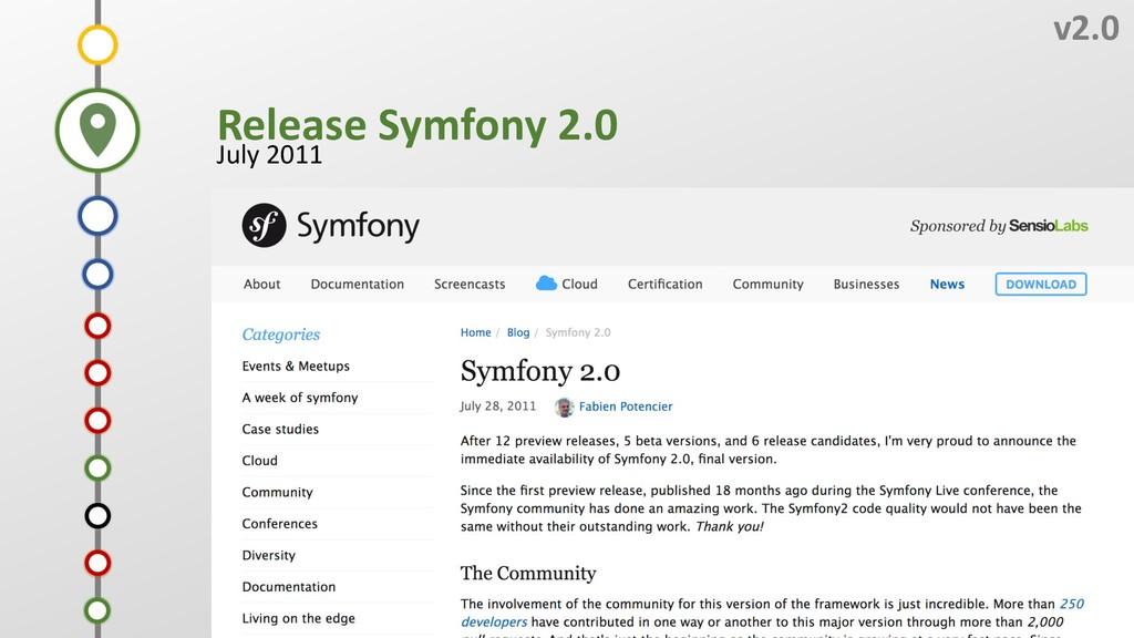 L v2.0 Release Symfony 2.0 July 2011 J I K H G ...