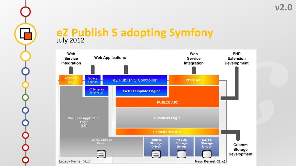 P v2.0 eZ Publish 5 adopting Symfony July 2012 ...