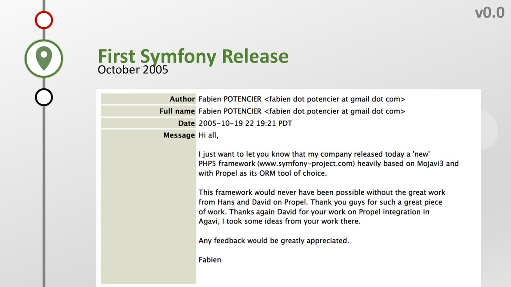 C v0.0 B First Symfony Release October 2005 A