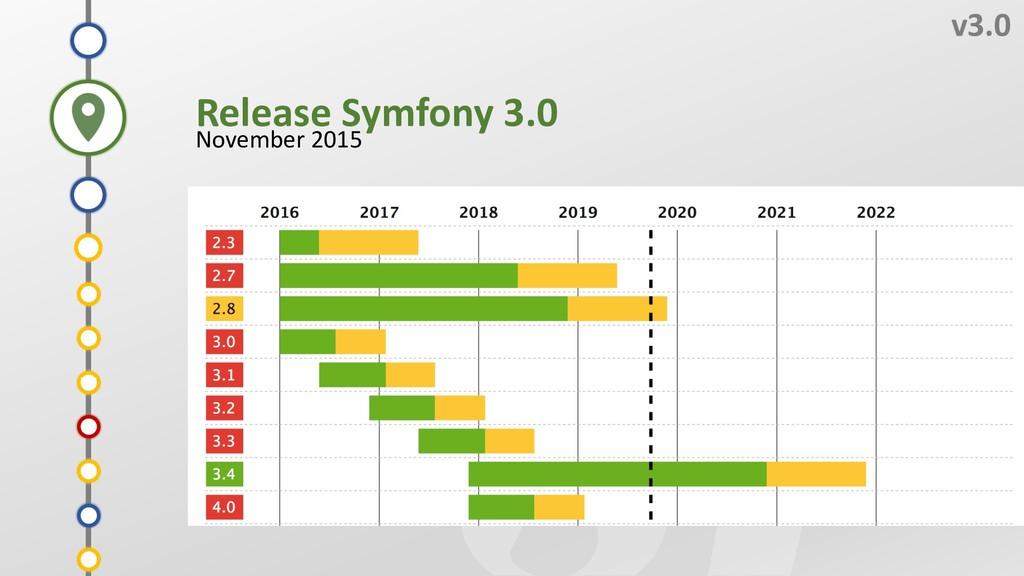 3 v3.0 Release Symfony 3.0 November 2015 1 Z 2 ...