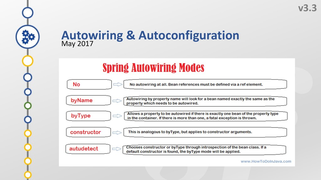 7 v3.3 May 2017 5 4 6 3 Autowiring & Autoconfig...