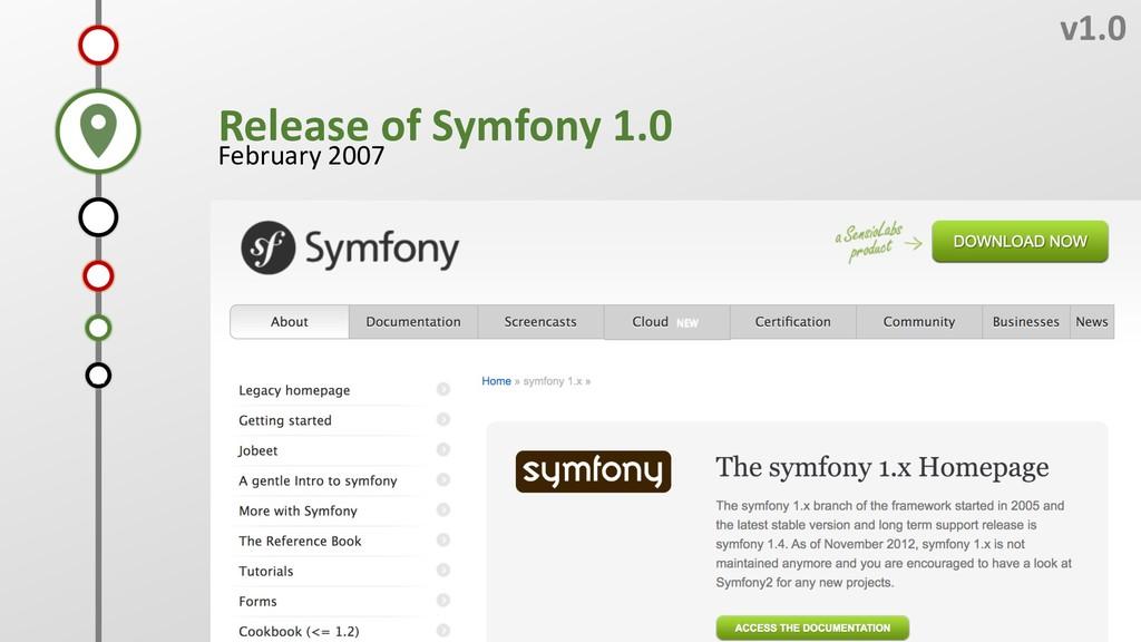 F v1.0 Release of Symfony 1.0 February 2007 D C...