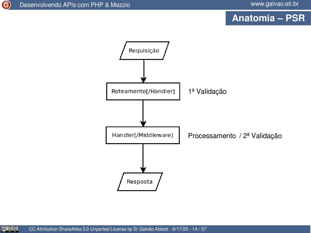 Anatomia – PSR CC Attribution-ShareAlike 3.0 Un...