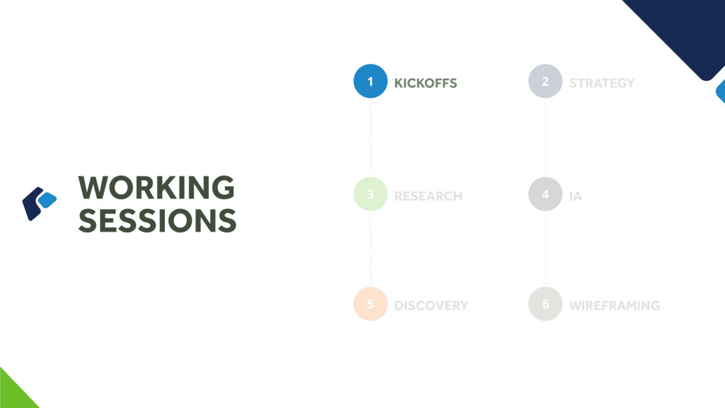 WORKING SESSIONS KICKOFFS 1 RESEARCH 3 DISCOVER...