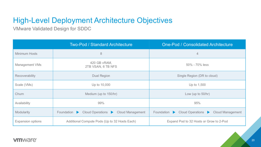 High-Level Deployment Architecture Objectives 2...
