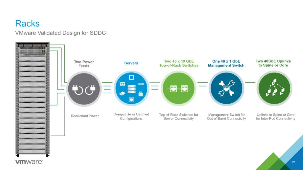 Racks 21 VMware Validated Design for SDDC 42 41...