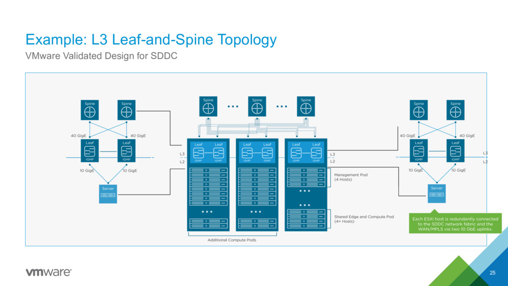 Example: L3 Leaf-and-Spine Topology 25 VMware V...