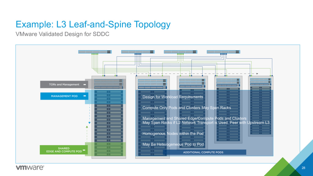Example: L3 Leaf-and-Spine Topology 28 VMware V...