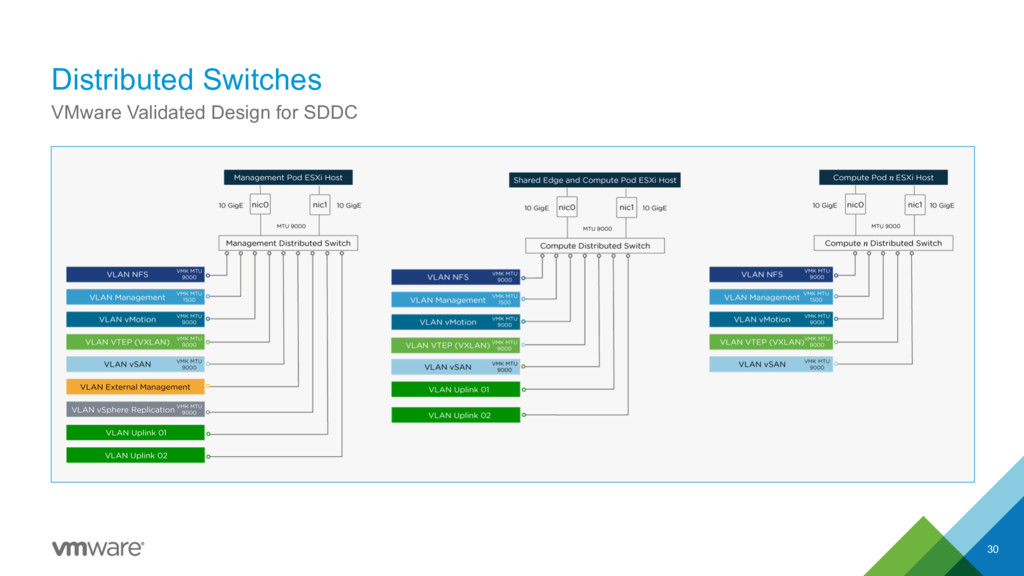 Distributed Switches 30 VMware Validated Design...