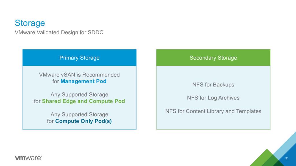 Storage 31 VMware Validated Design for SDDC Pri...